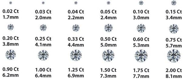5a0bb95ed2e6 Карат является мерой веса бриллиантов и других драгоценных камней. Однако,  так же, как вес человека не обязательно свидетельствует о его росте, ...